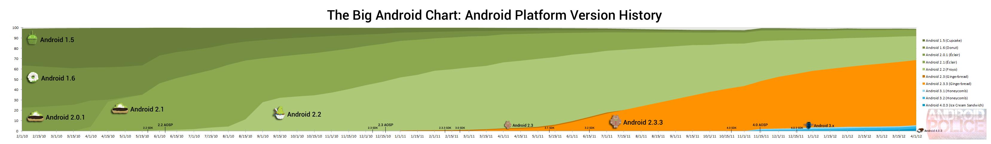 Die grosse Android Grafik - Android Updates der letzten zwei Jahre 2