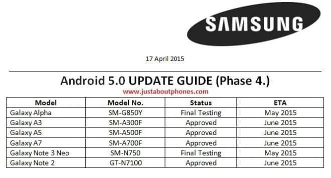 Samsung Update Chart