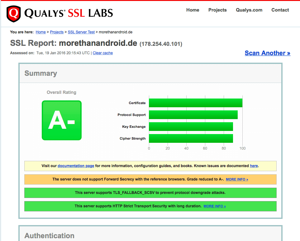 Let's Encrypt SSL-Testergebnis
