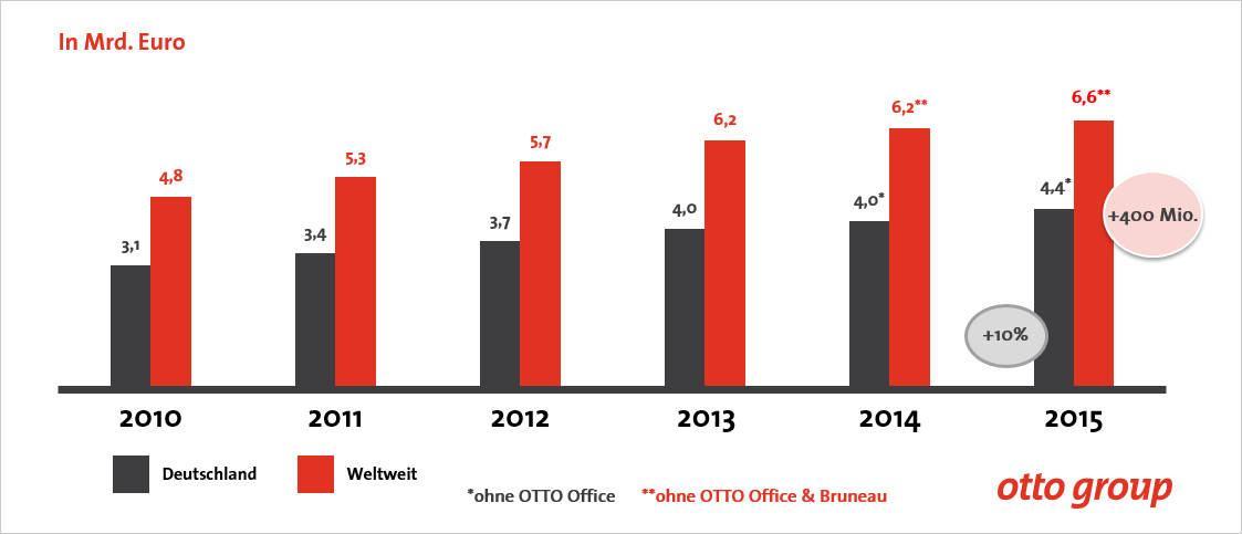 Die Online-Umsätze der Otto Group von 2010 bis 2015