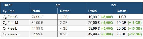Neue O2 Free Tarife: Mega Daten. Mega Preise. Mega Netzausbau? 3