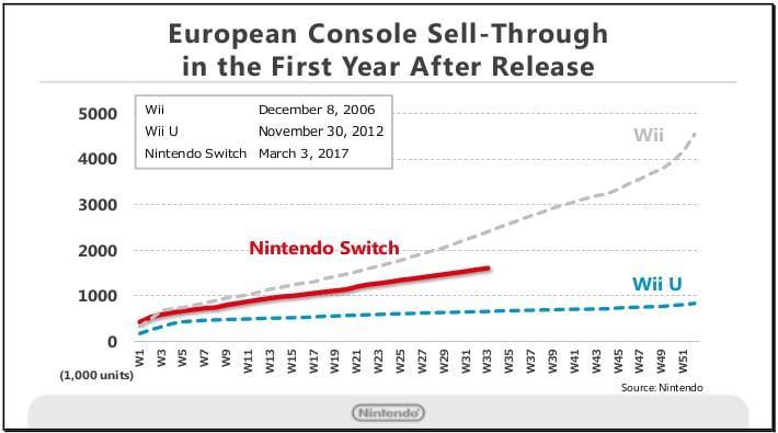 Nintendo Switch knackt einen Verkaufsrekord nach dem anderen 12