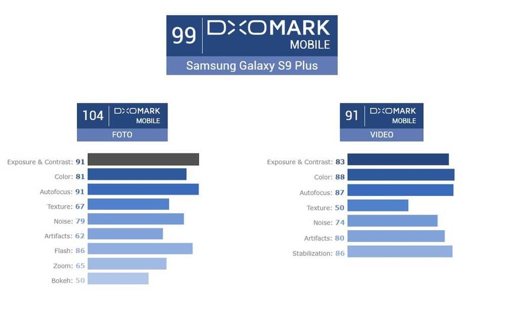 Bertung Galaxy S9+ Kamera