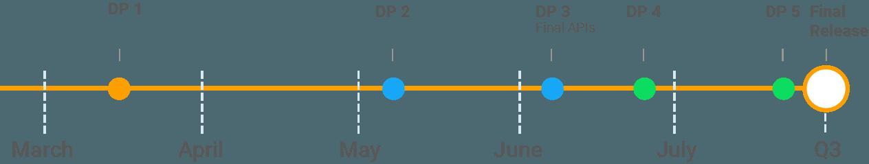 Android P Zeitplan bekanntgegeben, finale Version kommt in Q3 2