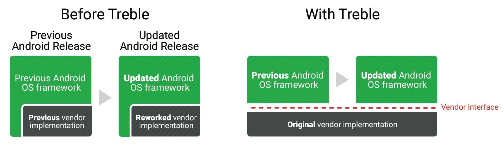 Samsung Galaxy S9: schnellere Updates dank Project Treble? techboys.de • smarte News, auf den Punkt!