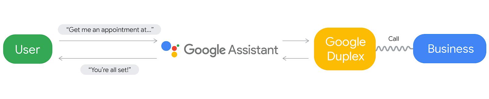 Google I/O '18 Roundup: Android P Beta, neue System-Navigation, Google Duplex, bessere Kamera 1