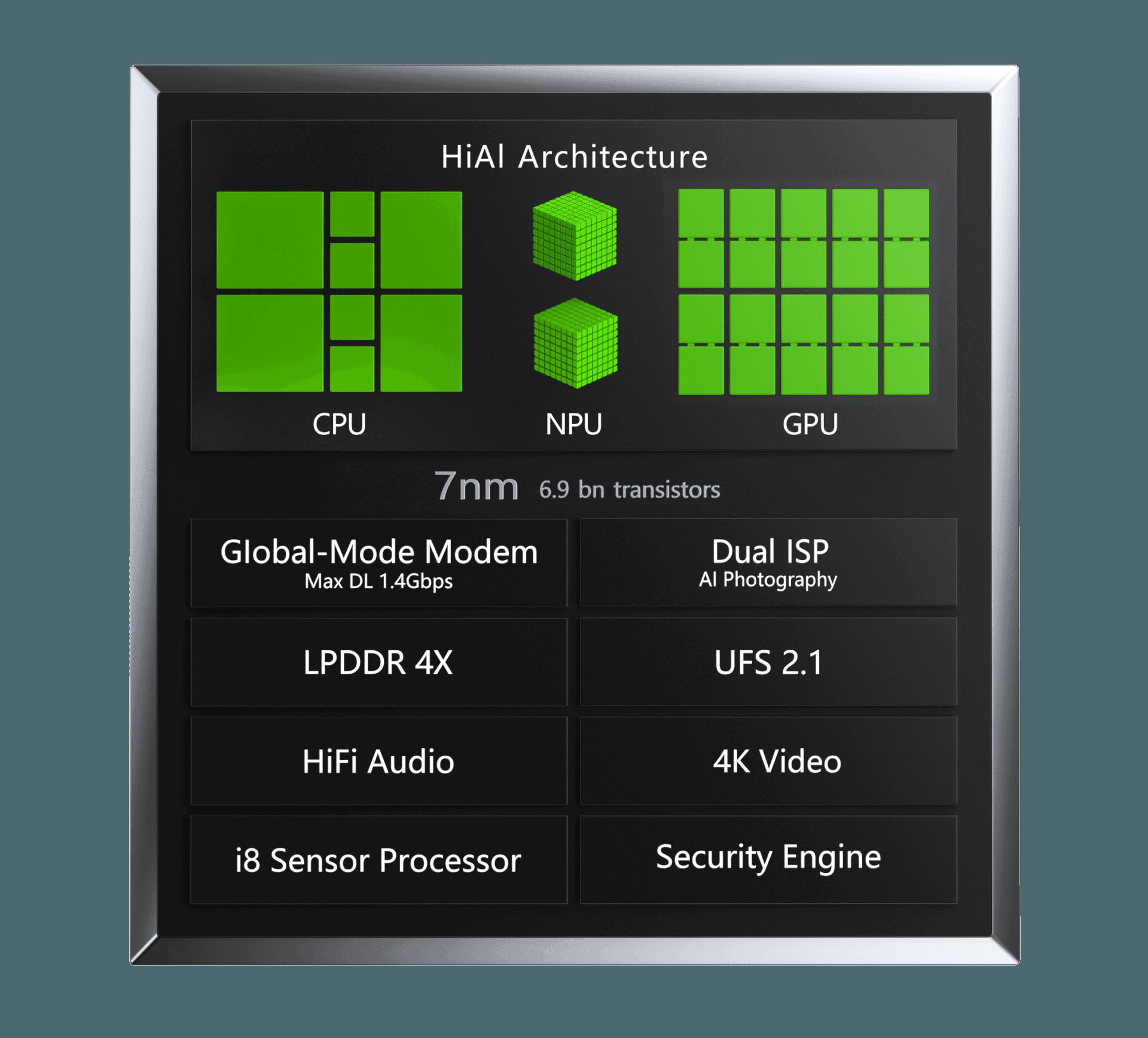 IFA 2019: Huawei stellt Kirin 980 SoC vor 12 techboys.de • smarte News, auf den Punkt! IFA 2019: Huawei stellt Kirin 980 SoC vor