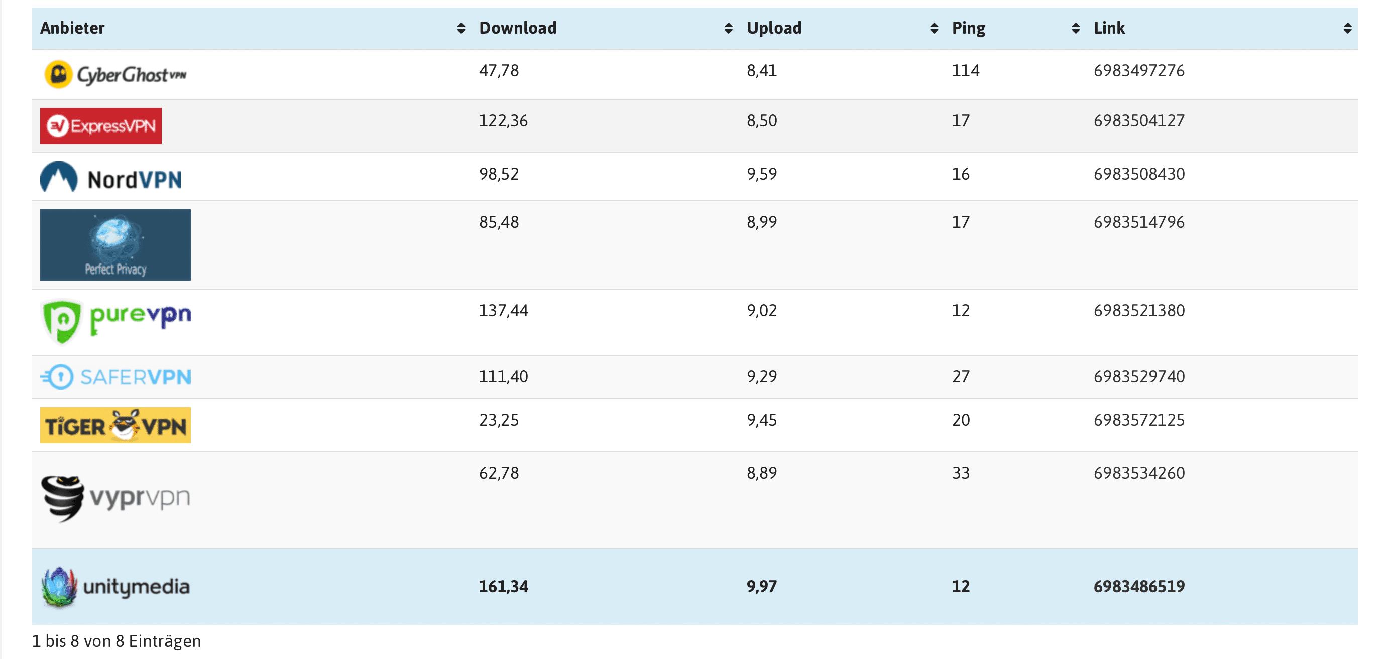 VPN Test 2019 Anbieter im Vergleich