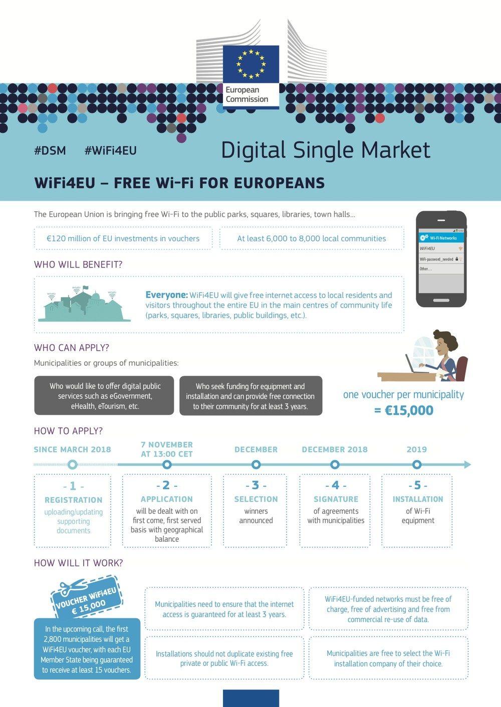 Öffentliches WLAN: Wifi4EU geht in die erste Runde 2