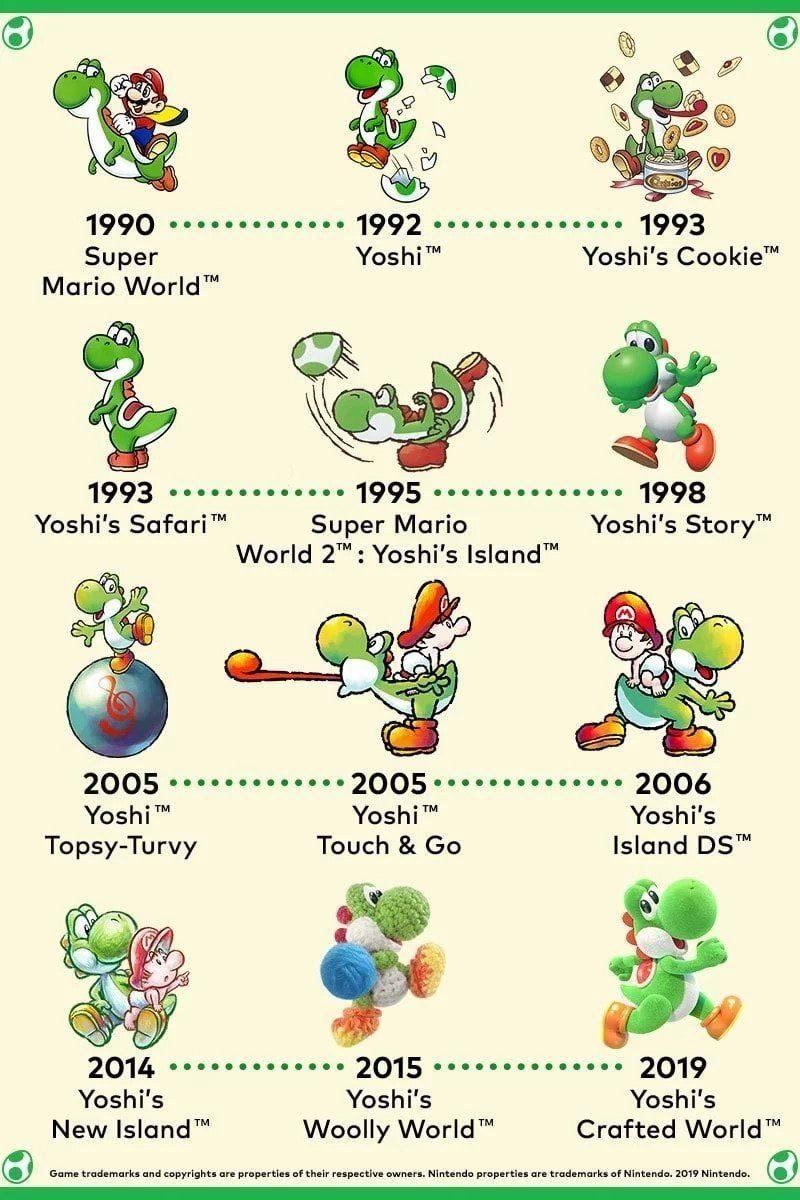 Nintendo: So (wenig) hat sich Yoshi über die Jahre verändert 3 techboys.de • smarte News, auf den Punkt! Nintendo: So (wenig) hat sich Yoshi über die Jahre verändert