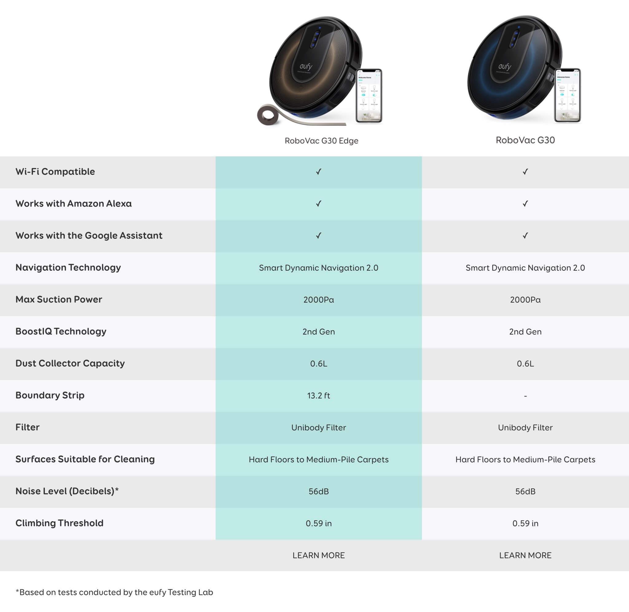 Neue eufy RoboVac G30 Serie von Saugrobotern startet auf dem deutschen Markt 12 techboys.de • smarte News, auf den Punkt! Neue eufy RoboVac G30 Serie von Saugrobotern startet auf dem deutschen Markt